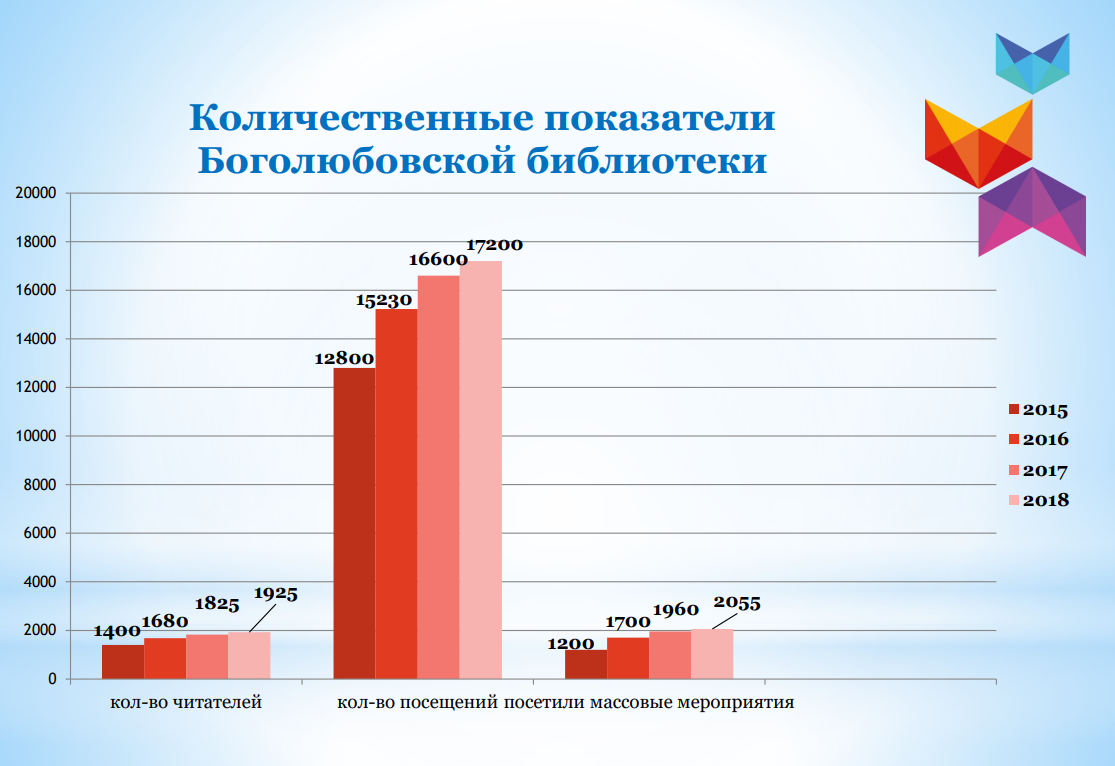 bogolubovo-library-stats.png