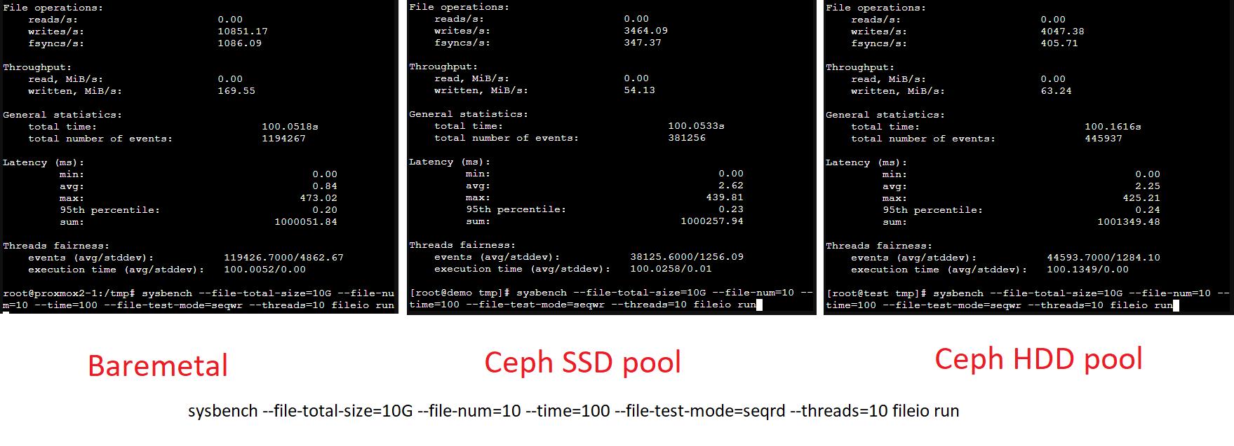 proxmox-benchmark-baremetal-ceph_ssd-ceph_hdd_seqwr_q10_nodirect.png
