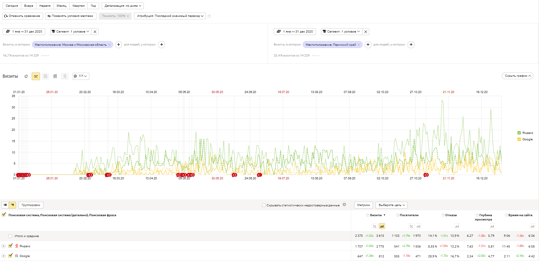 bots_sources_searchengines_moscow_vs_perm.png